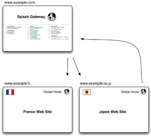 web globalization design architecture