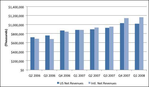 eBay's global revenues