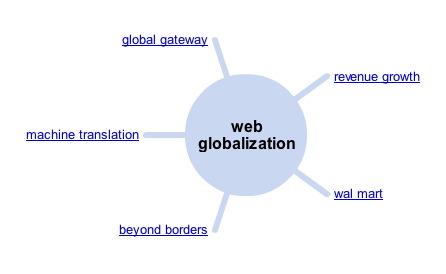 web_globalization_wonder_wheel