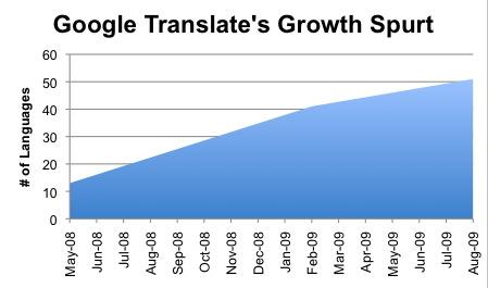 google_translate_languages