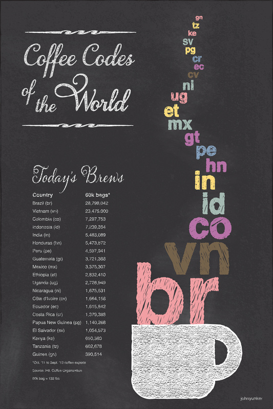Coffee Codes of the World by John Yunker