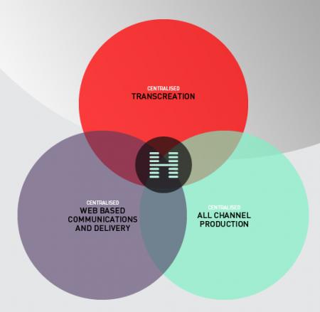 Hogarth and Transcreation