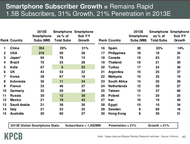 Mary Meeker global smartphone growth