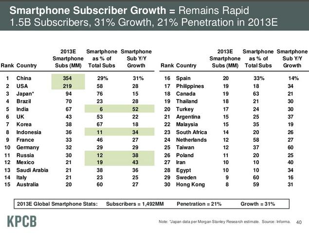 Mary Meeker global smartphone growth