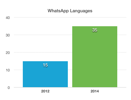 WhatsApp Language Growth