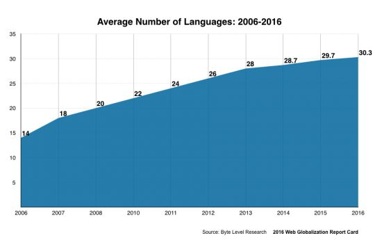 Average number of languages supported by leading global websites: 2016 Web Globalization Report Card