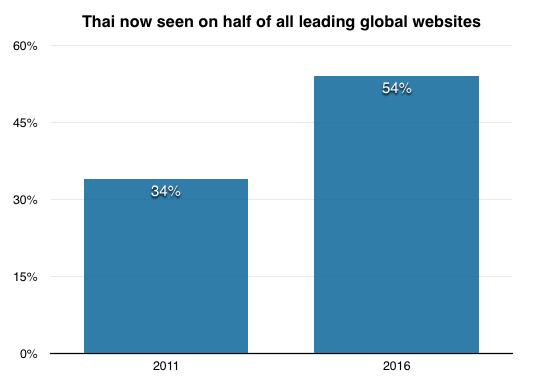 thai_websites