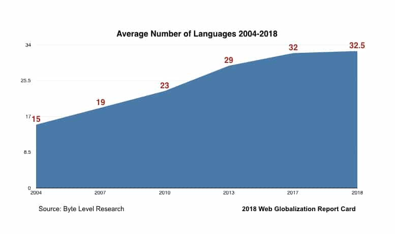 What's the world's most multilingual website? (2018 update) – Global