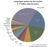 Leading with languages: Why 30 languages is below average