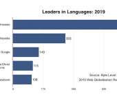 What's the world's most multilingual website? (2019 update)